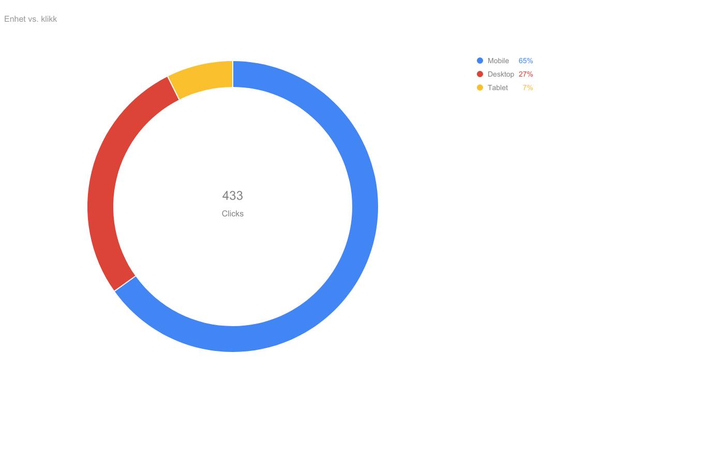 Google Adwords resultater Missha