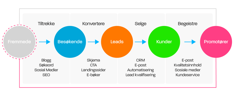 Hva er inbound marketing metoden?