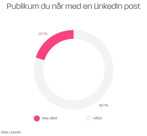 Hvor mange prosent nås med en LinkedIn post