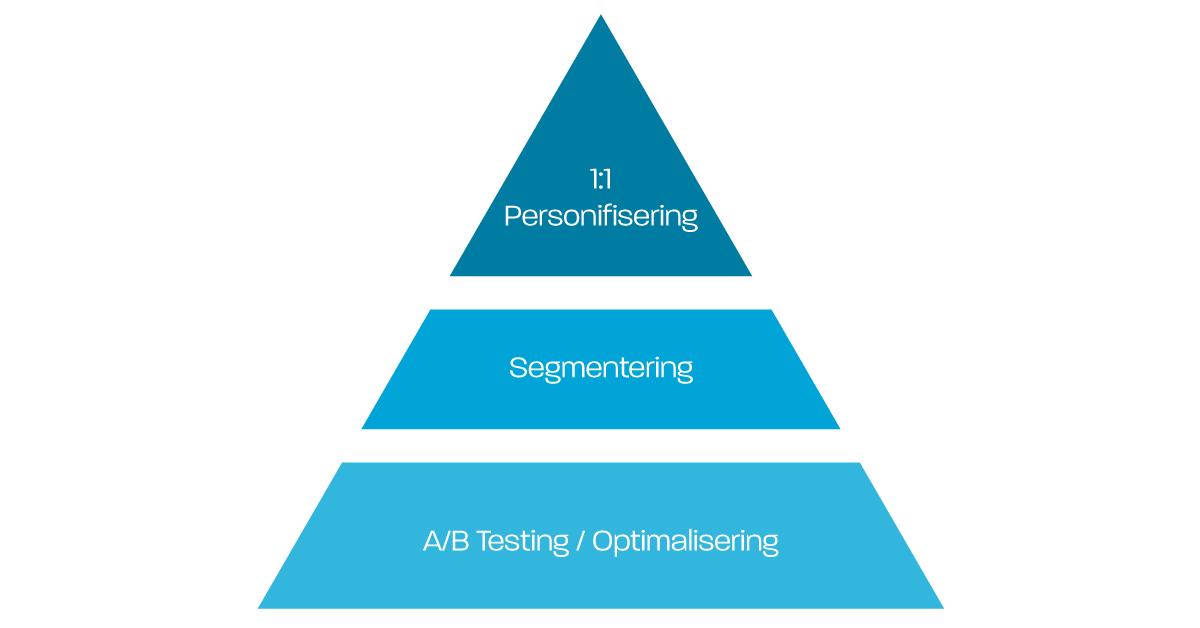 personifiserings pyramide trender innen digital markedsføring