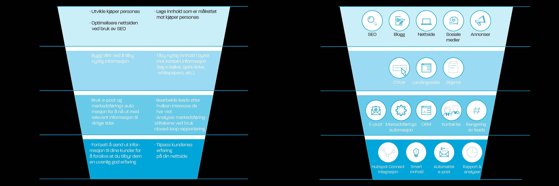 Hvorfor velge Hubspot