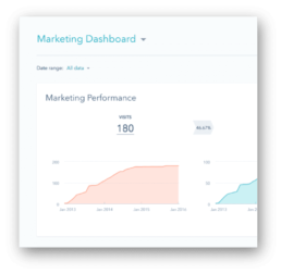 Hubspot Marketing Hub Dashboard