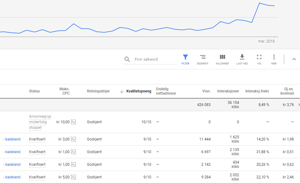 Google adwords resultater færder marketing